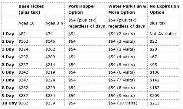 Precios de los tickets